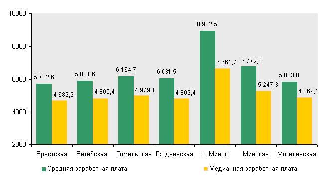 Номинальная начисленная средняя и медианная заработная плата работников Республики Беларусь по областям в мае 2015 г.(тысяч рублей)